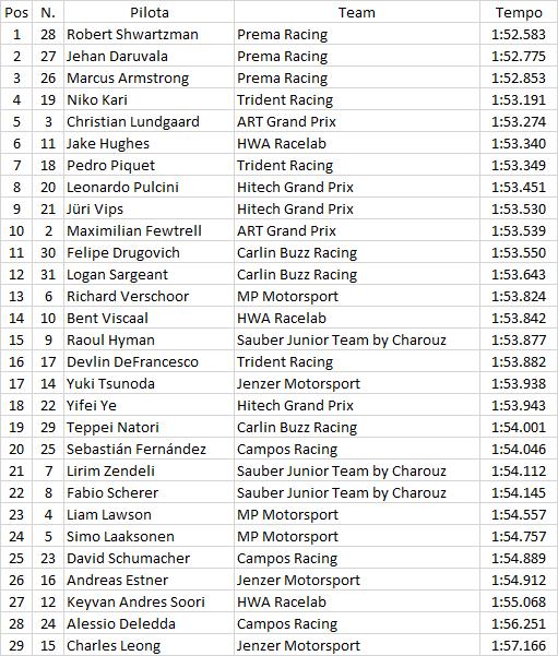 F3 | GP Russia: Shwartzman stacca la pole e vede il titolo 1