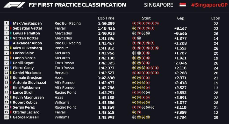 F1 | GP Singapore, FP1: Verstappen al comando con la Red Bull 1