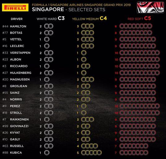 F1 | Le mescole selezionate dai piloti per il Gran Premio di Singapore 1