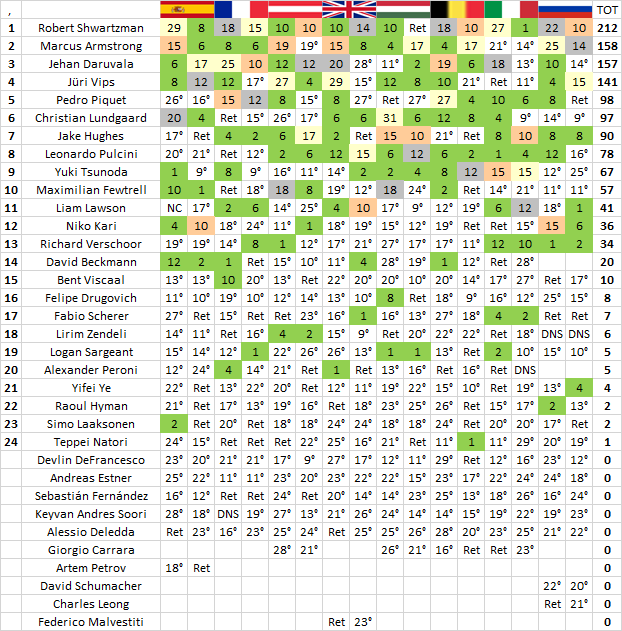 F3 | GP Russia: Vips vince gara-2 davanti ad Armstrong e Shwartzman 2