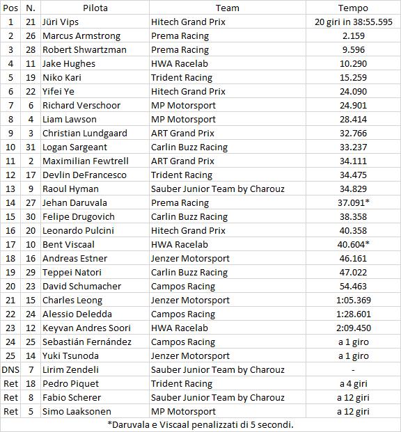 F3 | GP Russia: Vips vince gara-2 davanti ad Armstrong e Shwartzman 1