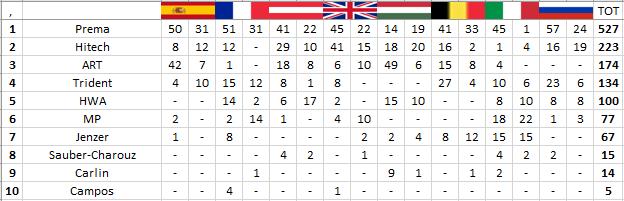 F3 | GP Russia: Vips vince gara-2 davanti ad Armstrong e Shwartzman 3