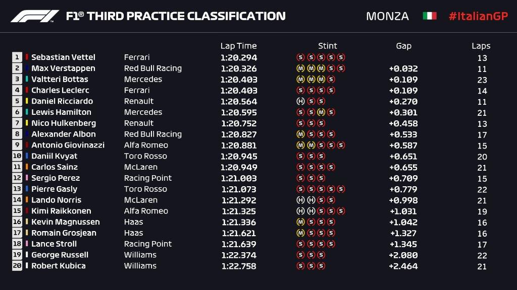 F1 | GP Italia, FP3: Vettel davanti a Verstappen 1