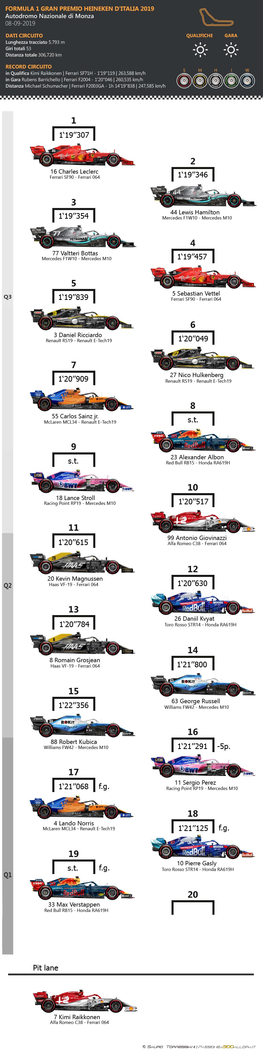 F1   GP d'Italia 2019: griglia di partenza, penalità e set a disposizione 1