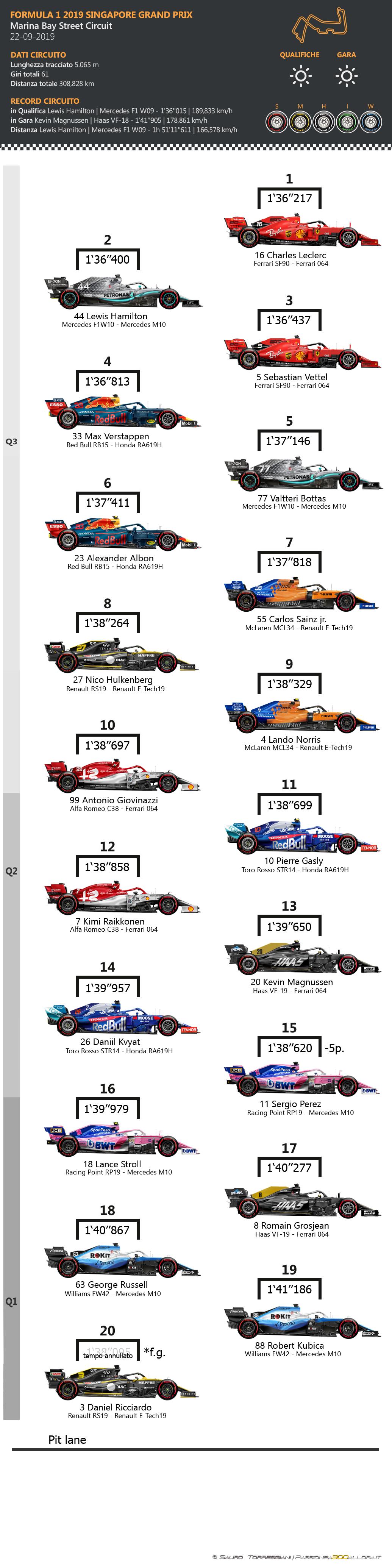 F1 | GP Singapore 2019: griglia di partenza, penalità e set a disposizione 1