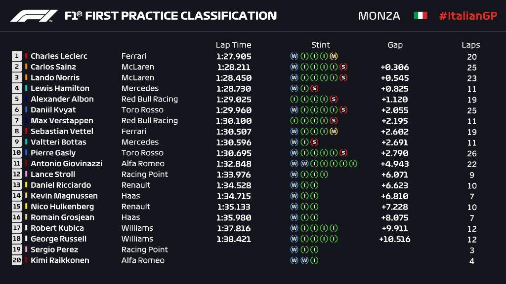 F1 | GP Italia: Charles Leclerc il più veloce nella FP1 dopo la pioggia 1