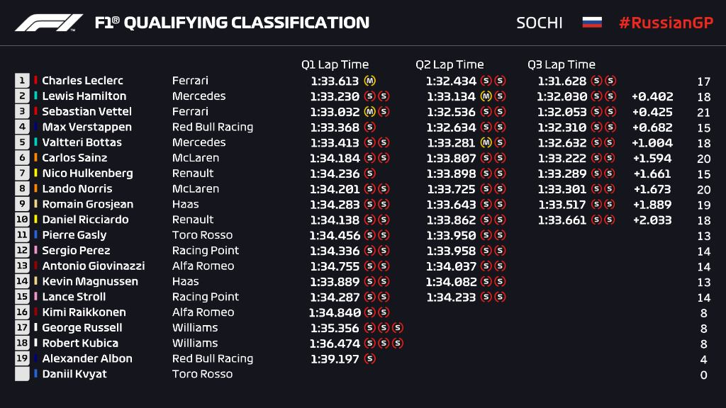 F1 | GP Russia, qualifiche: quarta pole di fila per Charles Leclerc con la Ferrari! 1