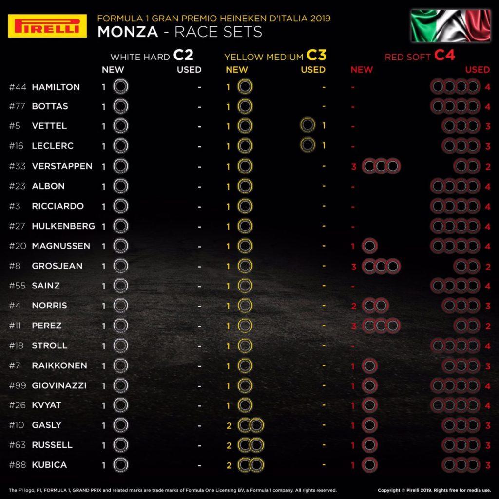 F1   GP d'Italia 2019: griglia di partenza, penalità e set a disposizione 2