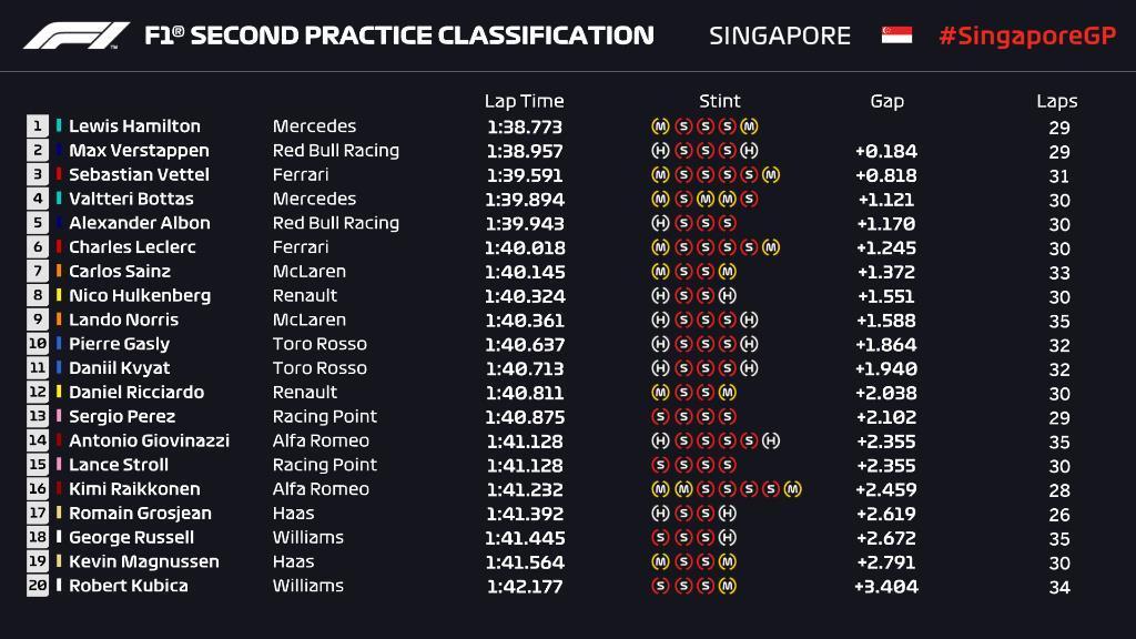 F1 | GP Singapore, FP2: Hamilton al top davanti a Verstappen 1