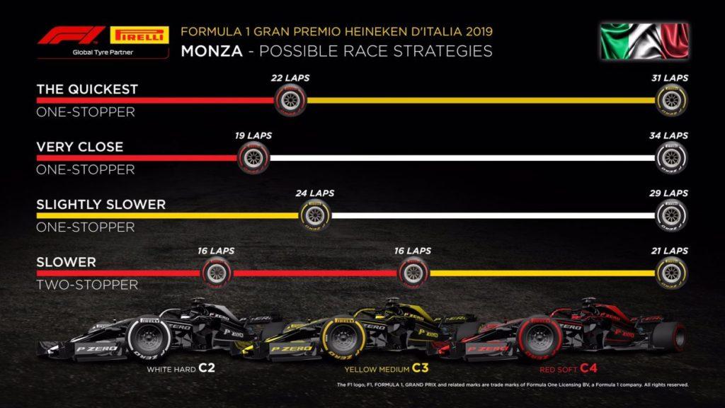 F1   GP d'Italia 2019: griglia di partenza, penalità e set a disposizione 3