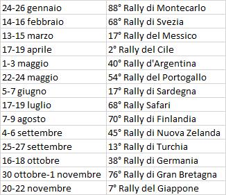 WRC | Pubblicato il calendario del campionato 2020 1