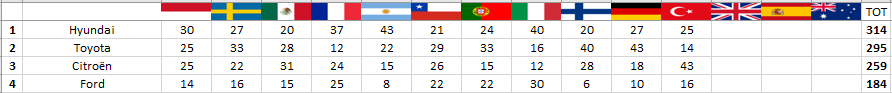 WRC | Sébastien Ogier vince in Turchia e accorcia su Tänak in classifica 4