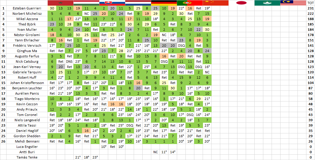 WTCR | Ningbo: prima vittoria stagionale per Yvan Muller 2