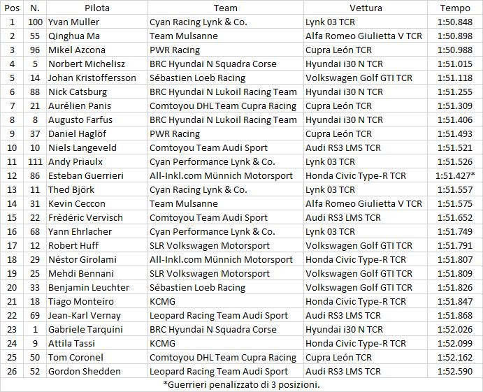 WTCR | Ningbo: Yvan Muller in pole per gara-1 1