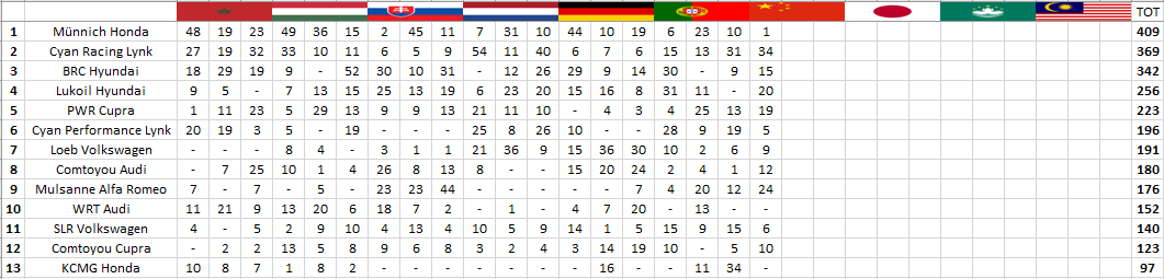 WTCR | Ningbo: prima vittoria stagionale per Yvan Muller 3