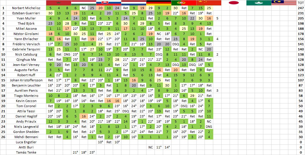 WTCR | Ningbo: Michelisz vince gara-2 e passa in testa al campionato 2