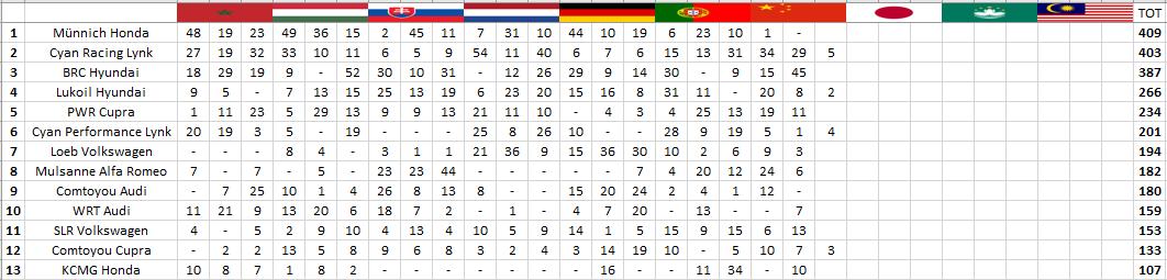 WTCR | Ningbo: Michelisz vince gara-2 e passa in testa al campionato 3