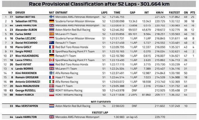 F1   GP Giappone, giallo timing. La classifica è al 52° giro, Perez mantiene la nona posizione 1