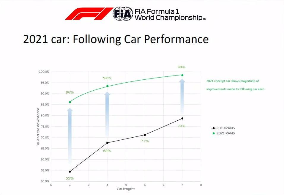 F1   2021, regolamento tecnico rivisto. La storia, la struttura e le novità 6