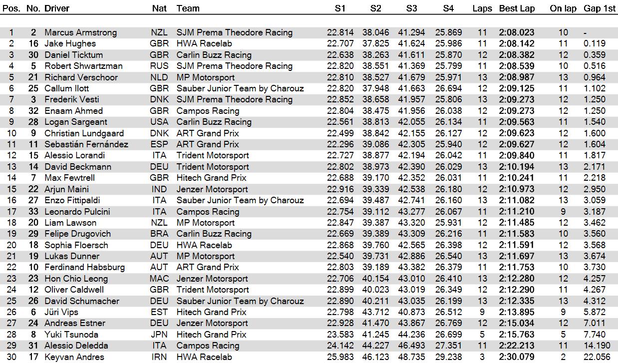 GP Macao: prime pole provvisorie per Jake Hughes e Peter Hickman 1