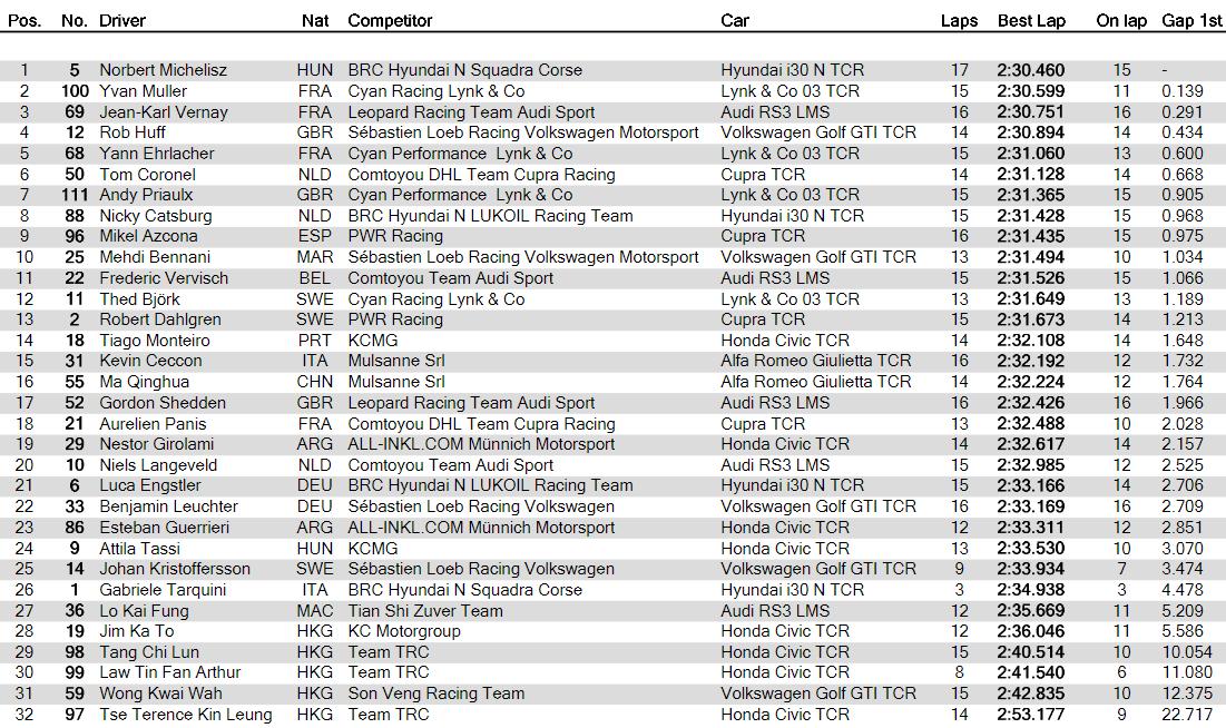 GP Macao: prime pole provvisorie per Jake Hughes e Peter Hickman 4