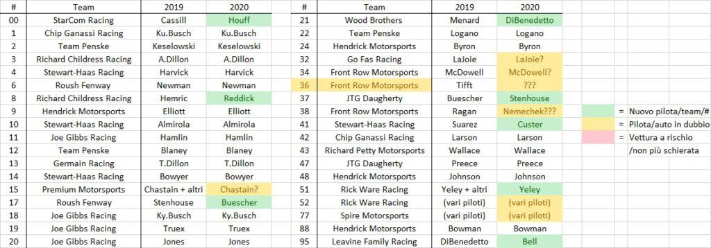 NASCAR | Il punto sul mercato 2020: passaggio di consegne 4