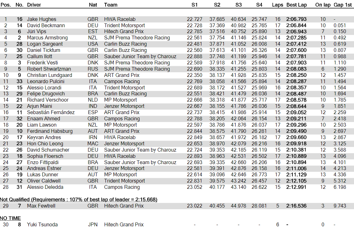 GP Macao: prime pole provvisorie per Jake Hughes e Peter Hickman 2