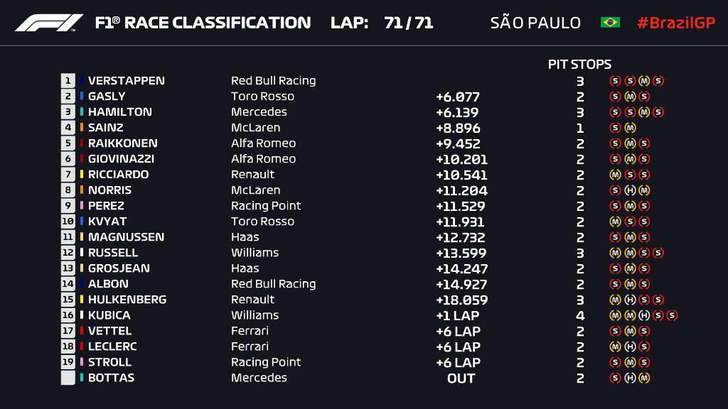 F1   GP Brasile 2019: gara folle, un Verstappen immenso vince su Gasly e Hamilton (investigato)! 1