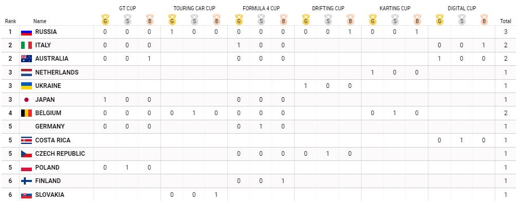 FIA Motorsport Games 2019: Andrea Rosso oro in F4, Italia 2a nel medagliere 1