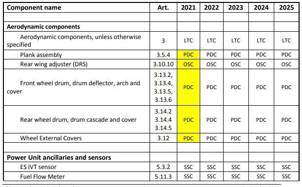 F1   2021, regolamento tecnico rivisto. La storia, la struttura e le novità 8