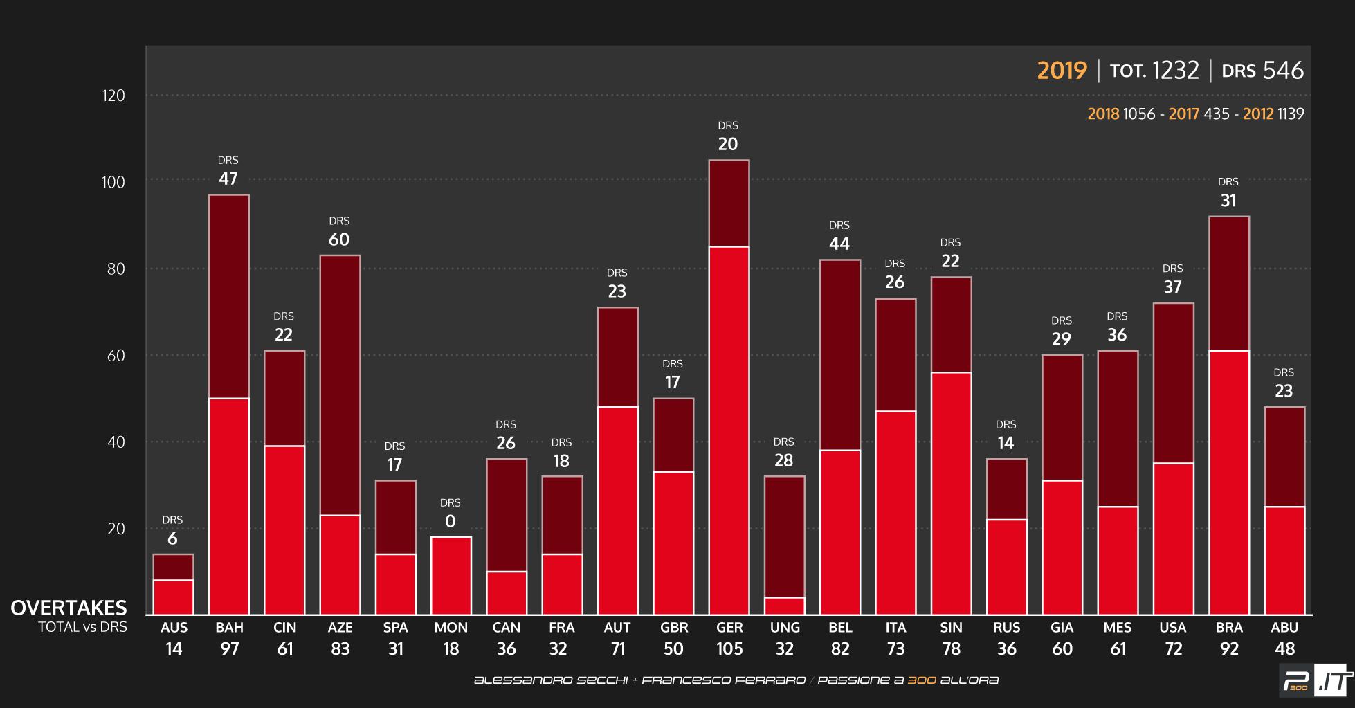 F1   Analisi dei sorpassi (con e senza DRS) del 2019 1