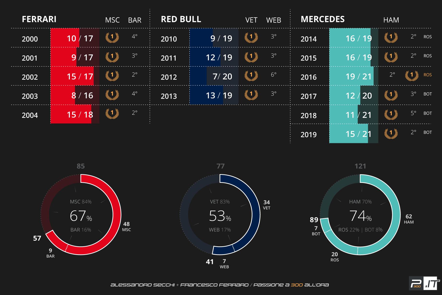 F1 | Mercedes forza 74% 1