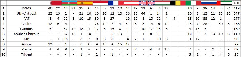 F2   GP Abu Dhabi: Ghiotto lascia con una vittoria, Latifi vice-campione 3