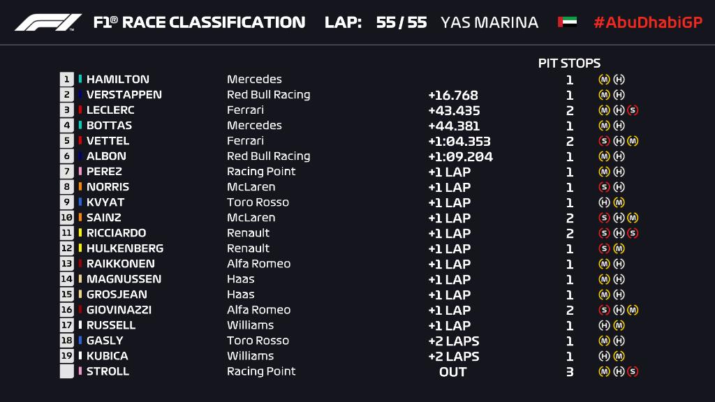 F1 | GP Abu Dhabi 2019, Hamilton chiude l'anno dominando su Verstappen e Leclerc 1