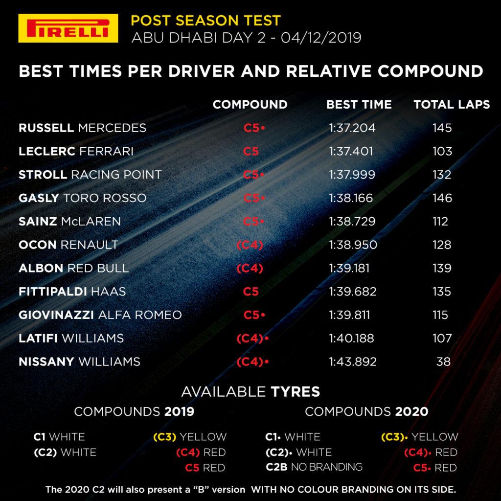 F1 | Test Abu Dhabi, Day 2: Russell il migliore con la Mercedes, poi Leclerc 1