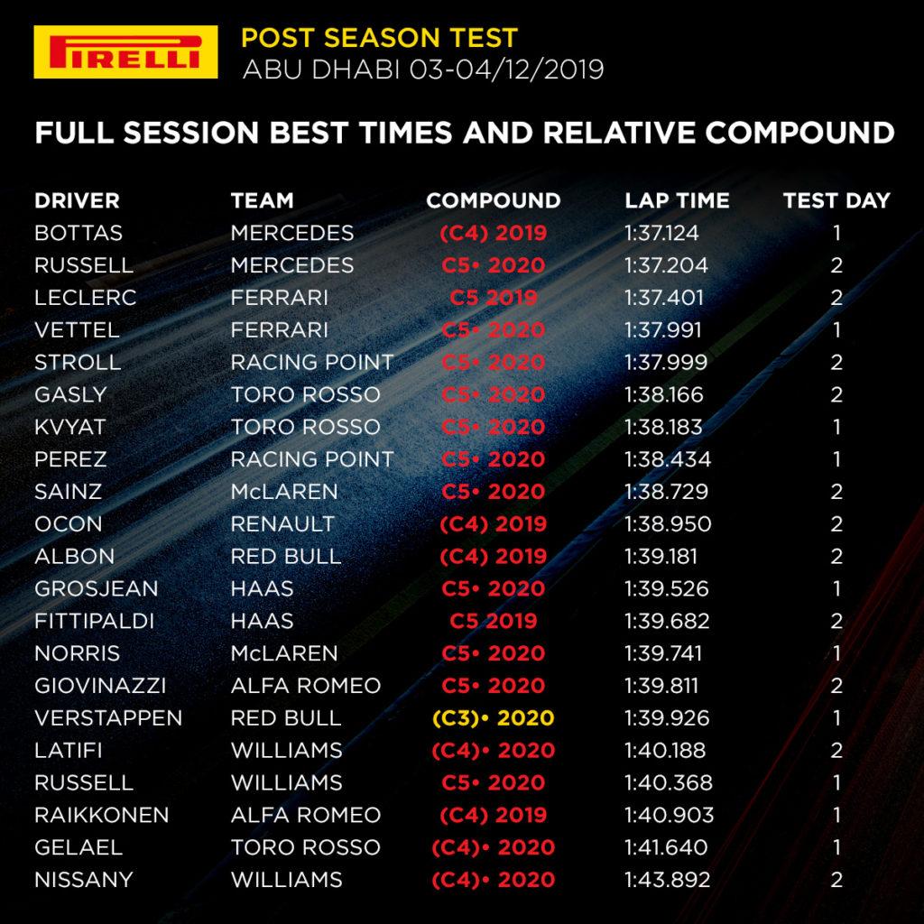 F1 | Test Abu Dhabi, Day 2: Russell il migliore con la Mercedes, poi Leclerc 2
