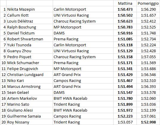 F2 | Test Abu Dhabi: Nikita Mazepin il più veloce nell'ultima giornata 1