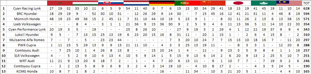 WTCR   GP Malesia: Azcona e Tarquini penalizzati in gara-3, Ceccon secondo 3