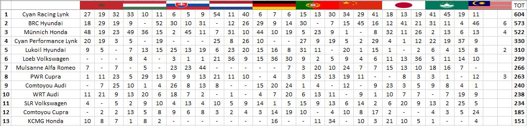 WTCR | GP Malesia: Michelisz domina gara-1 e si avvicina al titolo 3