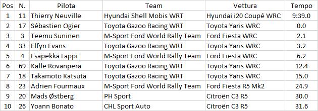 WRC | Thierry Neuville rimonta e vince il suo primo Rally di Montecarlo 1