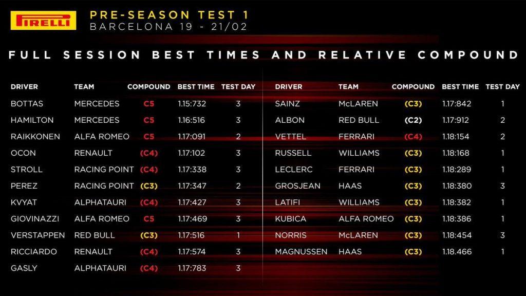 F1 | Il report della prima settimana di test a Barcellona 1