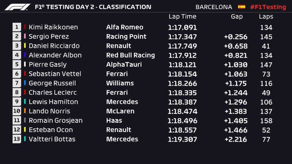 Barcellona Day-2: Raikkonen in testa, Racing Point e Renault seguono