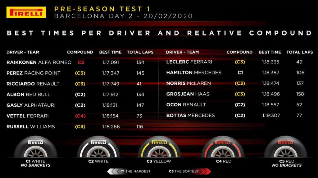 F1 | Barcellona Test Day 2 Raikkonen al top a fine giornata 2
